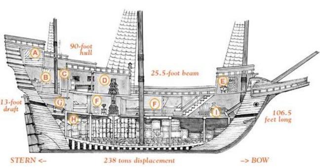A) cabina di comando; B) cabina comandante; C) sala del diario di bordo D) munizioni; E) cucina; F) zona passeggeri; G) cannoni; H) carico; I) ancora. Fonte: Plimoth