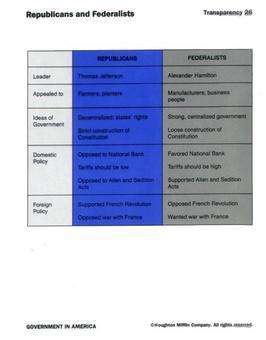 Repubblicani v. Federalisti. Fonte: Cyberlearning world
