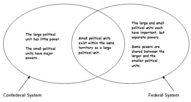 Il sistema federale e confederale