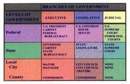 Giurisdizioni degli Stati Uniti d'America. Fonte: Capital