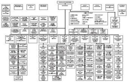 Esempio: struttura di un governo statale. Fonte: State of California