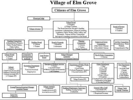 Esempio: governo locale. Fonte: Elm Grove, Wisconsin