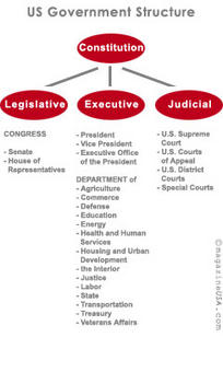 Il governo degli Stati Uniti. Fonte: Magazine USA