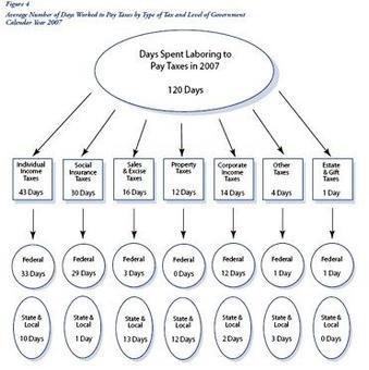 La ripartizione delle tasse tra i due livelli di governo
