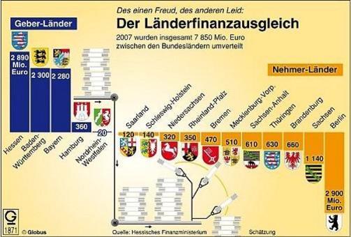 Redistribuzione delle entrate 2007. Fonte: Bundestrat