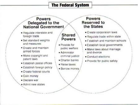 Ripartizione di competenze nel sistema federale. Fonte: Vermilion Parish School Board