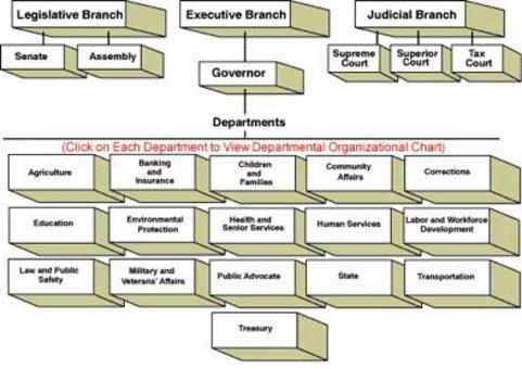 Esempio: struttura del governo del New Jersey. Fonte: State of New Jersey