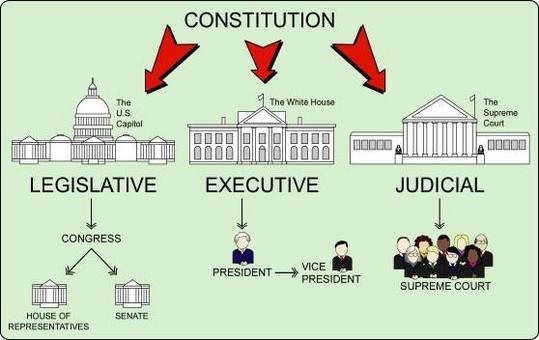 L'organizzazione istituzionale del Governo Federale. Fonte: NorthSide Indipendent School District