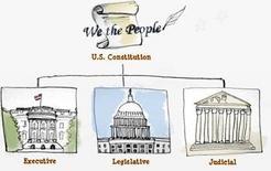 Separazione dei poteri. Fonte: Our Courts