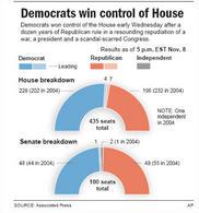 Elezioni del medio termine 2006. Fonte: CBS