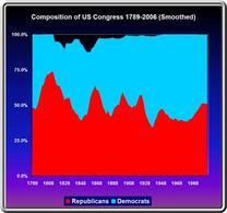 Composizione del Congresso dal 1789. Fonte: ldesign