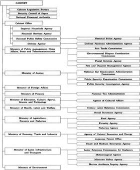La struttura del Cabinet presidenziale