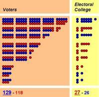 Distorsione del voto popolare