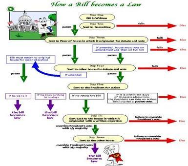 L'iter della legge. Fonte: Cahsa.info