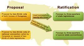 Il procedimento utilizzato per gli emendamenti. Fonte: Instructional Technology Services