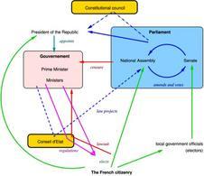 Processi del governo francese. Fonte: Wikipedia