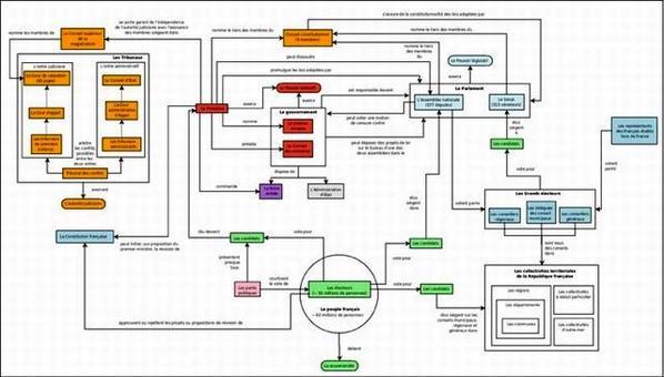 I poteri della Repubblica francese. Fonte: Wikipedia