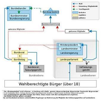 Politisches System des Bundes und der Länder in Deutschland. Fonte: Wikipedia