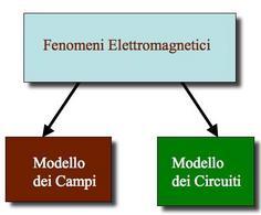 Modello dei Circuiti