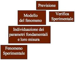 Schema del metodo scientifico