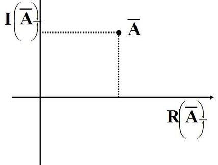 Piano di Gauss