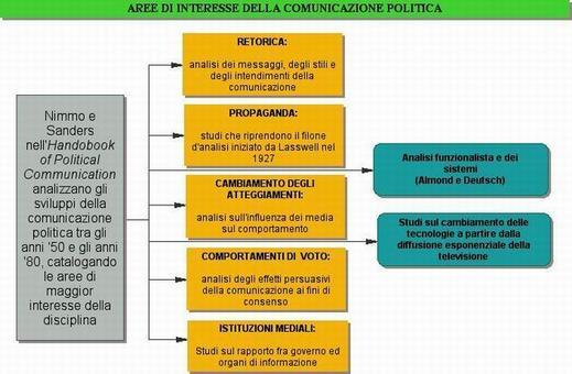 Aree di interesse della Comunicazione Politica