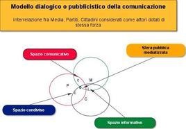 Modello dialogico o pubblicistico della comunicazione
