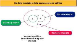 Modello mediatico della comunicazione politica