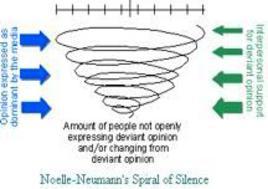 Noelle-Neumann's Spiral of Silence