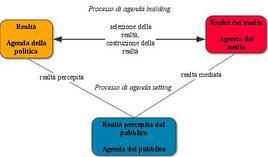 Agenda setting e building