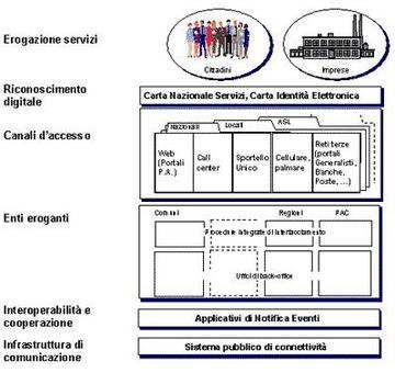 Il modello e-gov