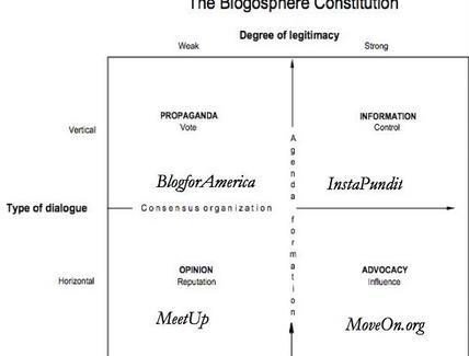 The Blogosphere Constitution