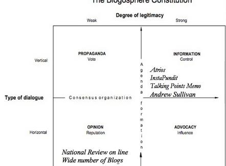 The Blogosphere Constitution
