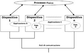 Modello architetturale di riferimento per un sistema di controllo industriale.