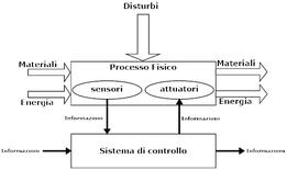 Modello di riferimento per un sistema automatizzato.