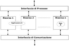 Modello di riferimento per un dispositivo di controllo.