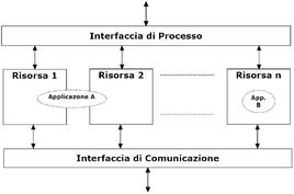 Nel modello di riferimento, un'applicazione di controllo può essere scomposta in più compiti i quali possono essere distribuiti tra dispositivi diversi, oppure tra risorse dello stesso dispositivo.