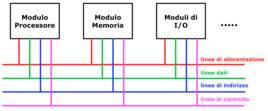 Schema semplificato di un'architettura a bus
