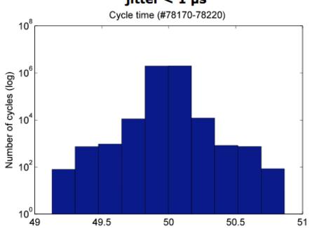 Jitter misurato per il sistema di stabilizzazione verticale del tokamak JET