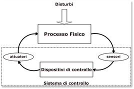 Schema di riferimento di un sistema di controllo