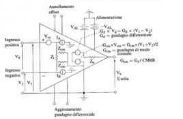 Schema di un amplificatore operazionale.