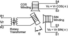 Schema elettrico semplificato di un resolver.