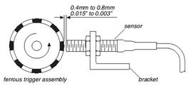 Esempio di convertitore velocità/frequenza.