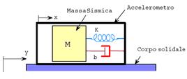 Schema di principio di un accelerometro a massa sismica.