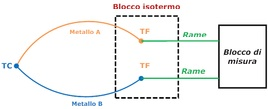 Schema di misura per termocoppie.