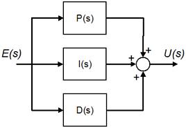Schema a blocchi di un regolatore PID.