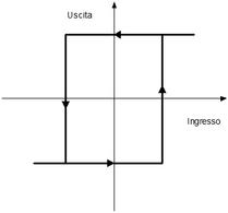 Caratteristica di un relé con isteresi. L'isteresi consente di evitare il fenomeno del chattering.