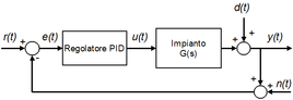 Schemadi riferimento per un regolatore PID.