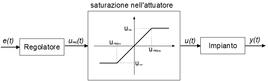 La saturazione rappresenta un modello semplificato dell'attuatore.