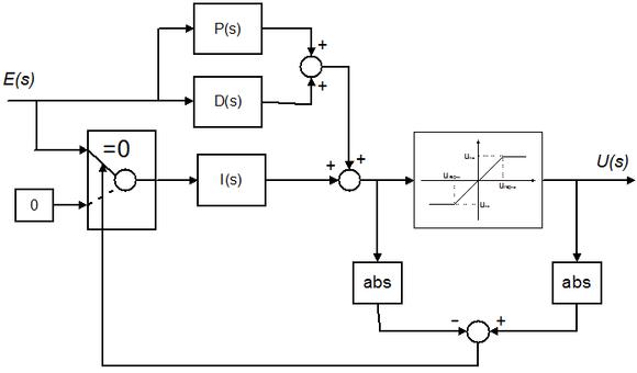 Sistema di anti wind-up. Quando l'uscita di controllo è saturata, l'azione integrale viene disabilitata connettendo un segnale nullo al suo ingresso.